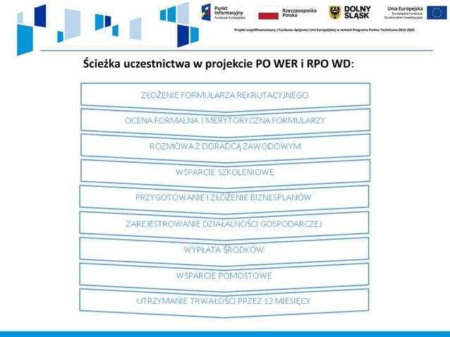 Ścieżka uczestnictwa w projekcie PO WER i RPO WD: