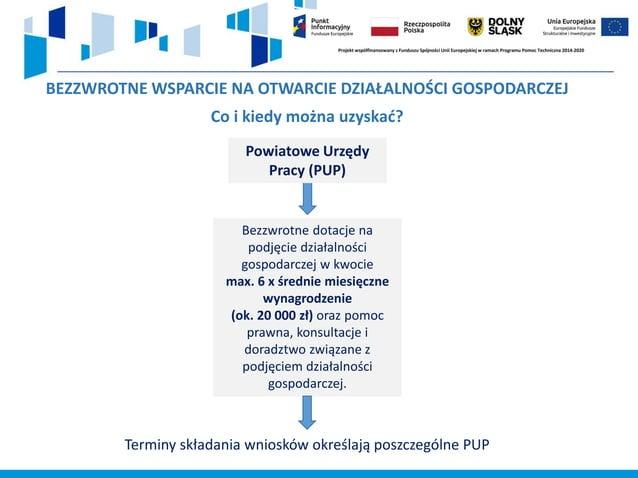 Dotacje PUP na otwarcie działalności gospodarczej Zgłoszenie opiekunowi w PUP chęci założenia własnej działalności Przystą...