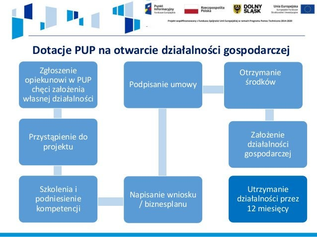 27 https://wroclaw.praca.gov.pl/