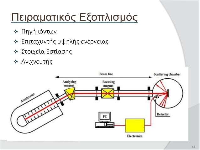 12  Πηγή ιόντων  Επιταχυντής υψηλής ενέργειας  Στοιχεία Εστίασης  Ανιχνευτής Πειραματικός Εξοπλισμός