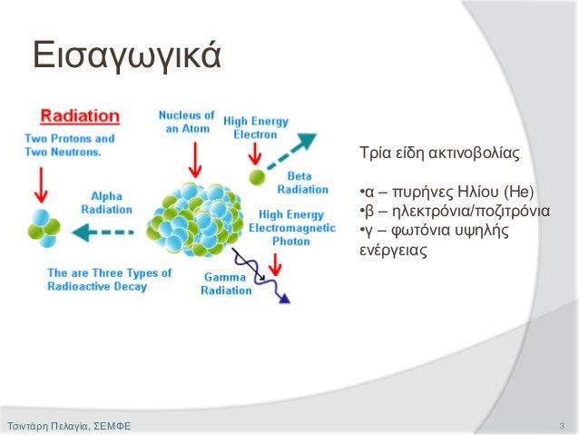 Εισαγωγικά Τρία είδη ακτινοβολίας •α – πυρήνες Ηλίου (Ηe) •β – ηλεκτρόνια/ποζιτρόνια •γ – φωτόνια υψηλής ενέργειας 3Τσιντά...