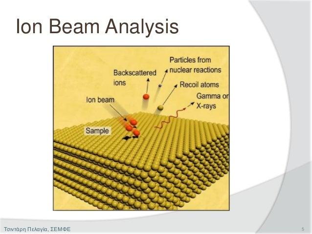 Ion Beam Analysis 5Τσιντάρη Πελαγία, ΣΕΜΦΕ