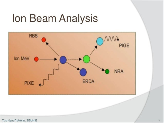 Ion Beam Analysis 6Τσιντάρη Πελαγία, ΣΕΜΦΕ