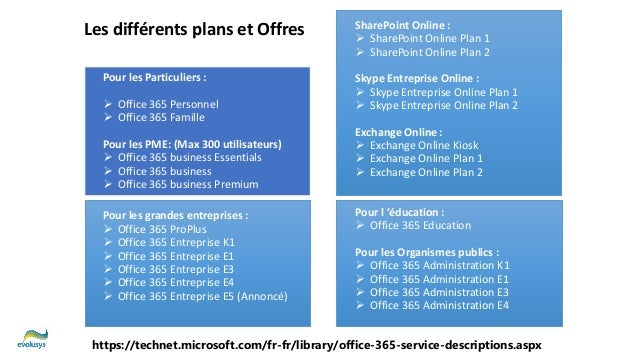 Office 365 Exchange Online Plans 1 2 Kiosk Differences