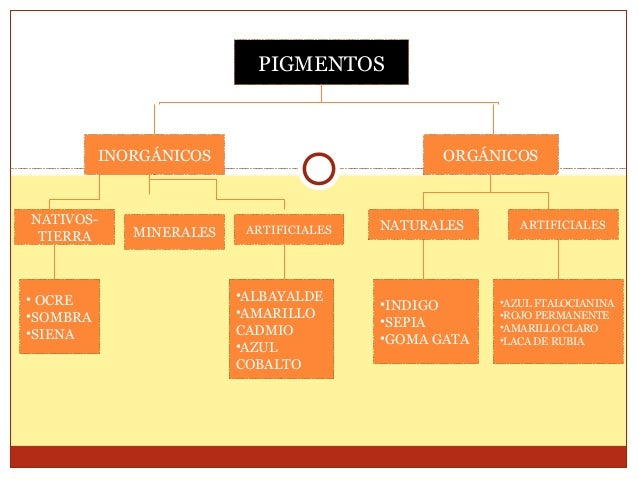 PIGMENTOS  INORGÁNICOS  NATIVOSTIERRA  • OCRE •SOMBRA •SIENA  MINERALES  ORGÁNICOS  ARTIFICIALES  •ALBAYALDE •AMARILLO CAD...