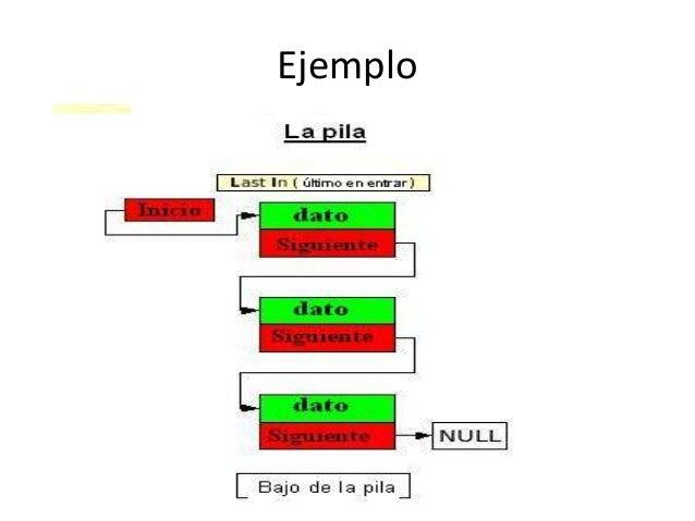 Pilas Colas Y Listas Estructura De Datos