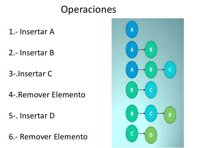 Operaciones1.- Insertar A2.- Insertar B3-.Insertar C4-.Remover Elemento5-. Insertar D6.- Remover Elemento
