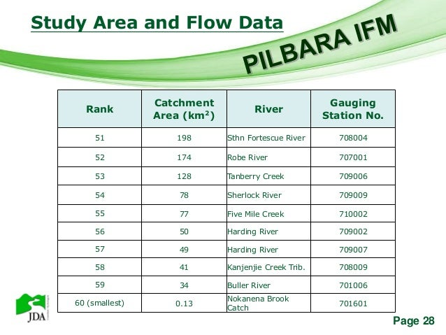 Study Area and Flow Data                    Free Powerpoint Templates                      Catchment                      ...