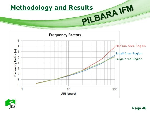 Methodology and Results          Free Powerpoint Templates                                      Medium Area Region        ...