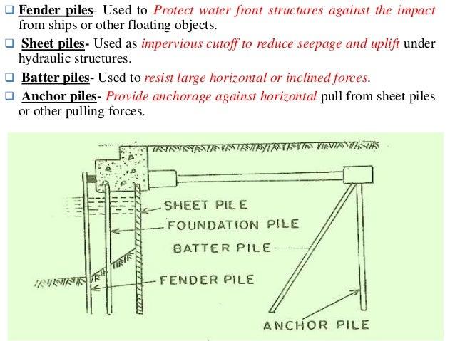 PILE FOUNDATION (basics)