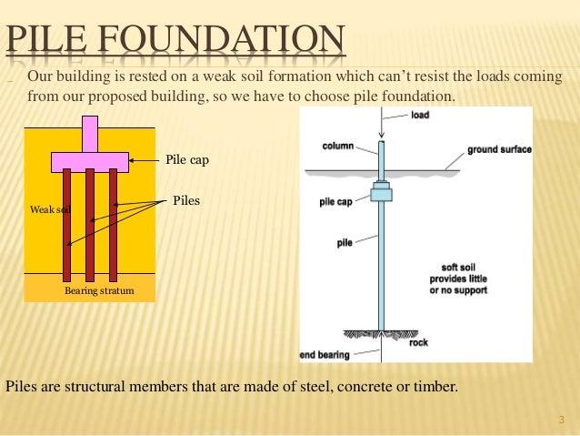 Pile Foundation India