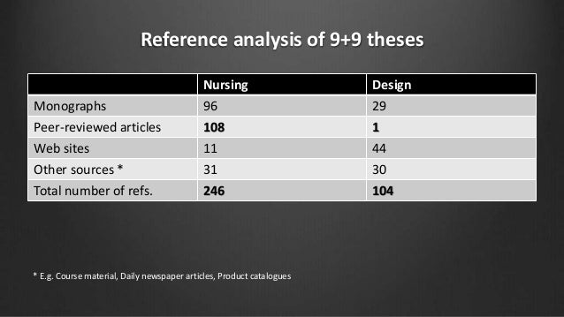 Reference analysis of 9+9 theses Nursing Design Monographs 96 29 Peer-reviewed articles 108 1 Web sites 11 44 Other source...
