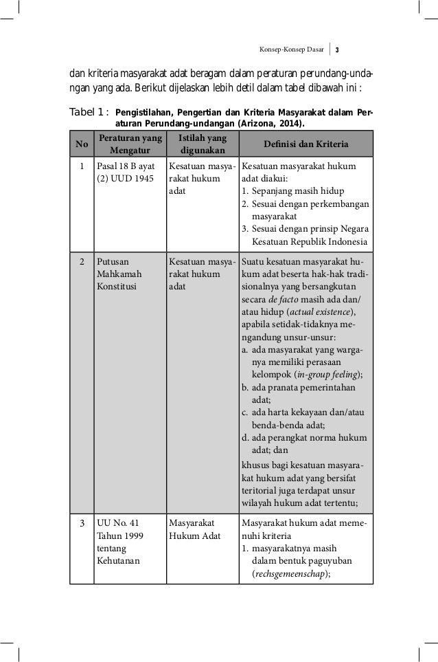 Konsep-Konsep Dasar 3 dan kriteria masyarakat adat beragam dalam peraturan perundang-unda- ngan yang ada. Berikut dijelask...