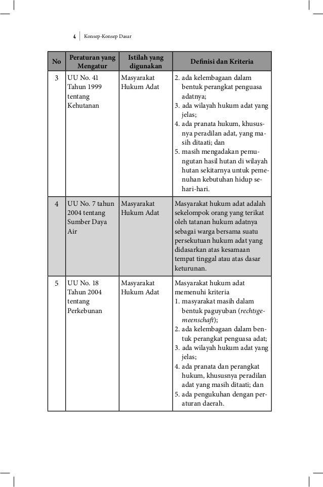 Konsep-Konsep Dasar4 No Peraturan yang Mengatur Istilah yang digunakan Definisi dan Kriteria 3 UU No. 41 Tahun 1999 tentan...
