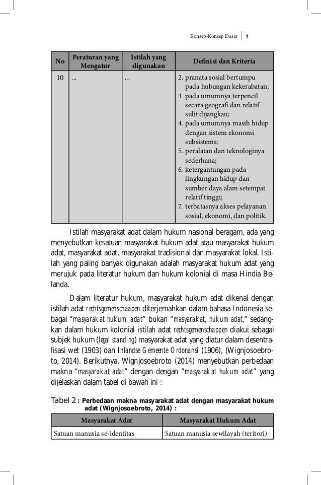 Konsep-Konsep Dasar 7 No Peraturan yang Mengatur Istilah yang digunakan Definisi dan Kriteria 10 ... ... 2. pranata sosial...