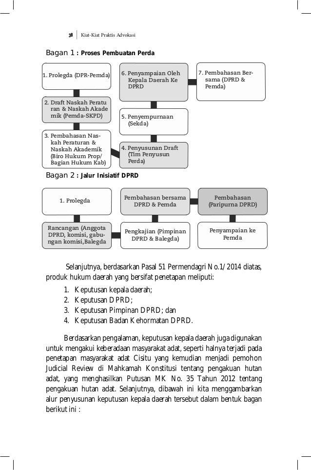 Kiat-Kiat Praktis Advokasi38 Bagan 1 : Proses Pembuatan Perda Bagan 2 : Jalur Inisiatif DPRD Selanjutnya, berdasarkan Pasa...