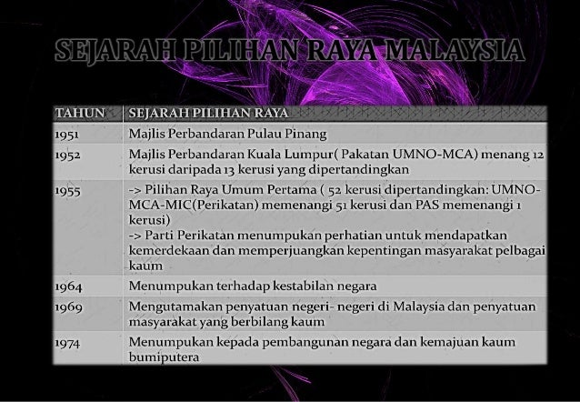 Pilihan Raya Di Malaysia Slide