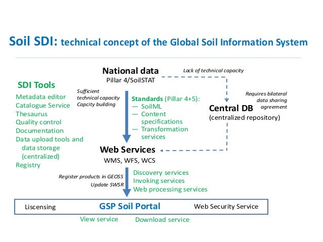 The global soil information system and soilstat overview for Soil information in english