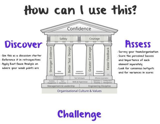 The Pillars of Agile Testing
