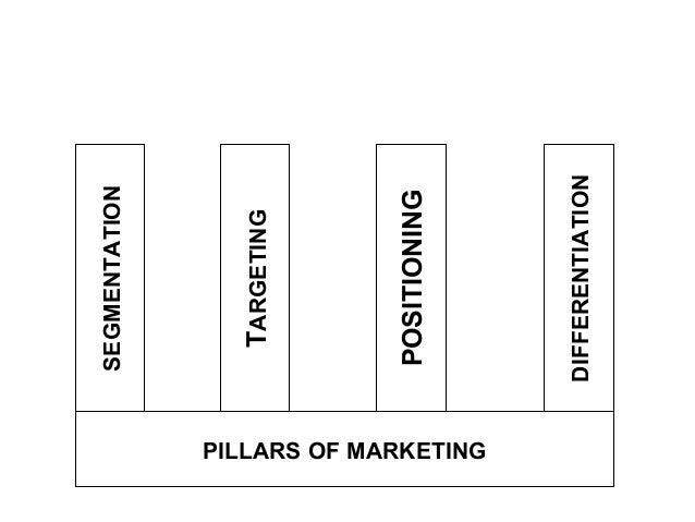 Marketing management ramaswamy namakumari