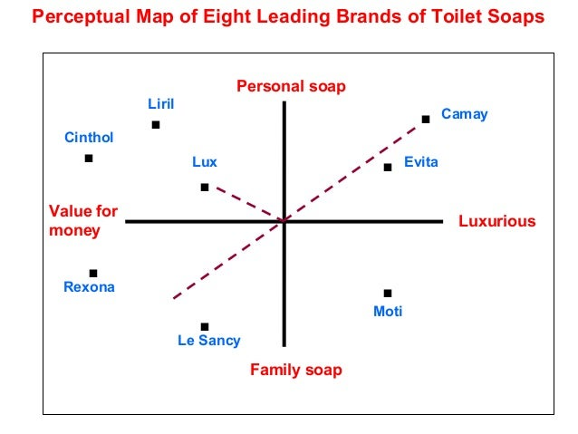 perceptual mapping of coca cola company According to christy amador – senior communications manager at coca-cola ® – the company uses a variety of methods to achieve this goal the first method is.