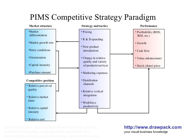 PIMS Competitive Strategy Paradigm http://www.drawpack.com your visual business knowledge business diagram, management mod...