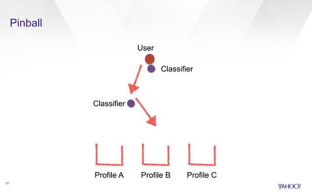 Pinball  10  Classifier  Classifier  User  Profile A Profile B Profile C