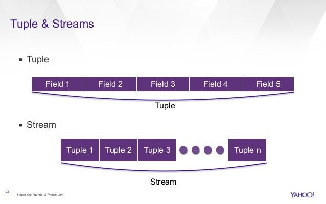 Tuple & Streams  ▪ Tuple  !  !  !  !  ▪ Stream  Yahoo Confidential & Proprietary  23  Field 1 Field 2 Field 3 Field 4 Fiel...
