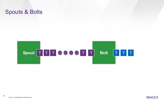 Spouts & Bolts  Yahoo Confidential & Proprietary  24  Spout T T T T T Bolt T T T