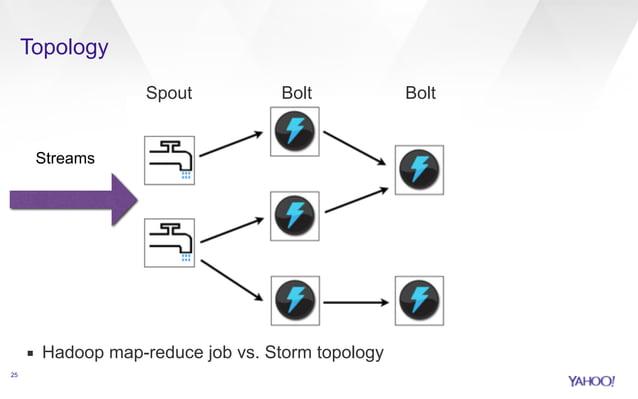 Topology  25  Spout Bolt Bolt  Streams  ▪ Hadoop map-reduce job vs. Storm topology