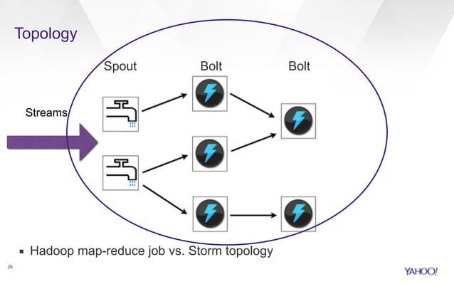 Topology  26  Spout Bolt Bolt  Streams  ▪ Hadoop map-reduce job vs. Storm topology