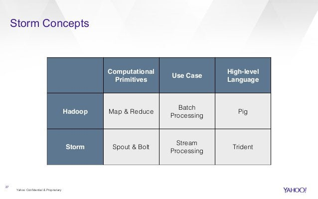 Storm Concepts  Yahoo Confidential & Proprietary  27  Computational  Primitives  Use Case  High-level!  Language  Hadoop M...