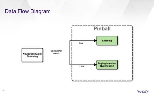 Data Flow Diagram  33