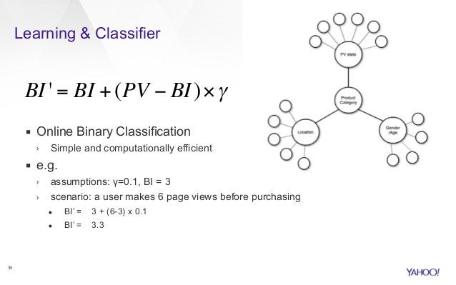 Learning & Classifier  ▪ Online Binary Classification  › Simple and computationally efficient  ▪ e.g.  › assumptions: γ=0....