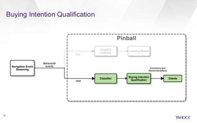 Buying Intention Qualification  36