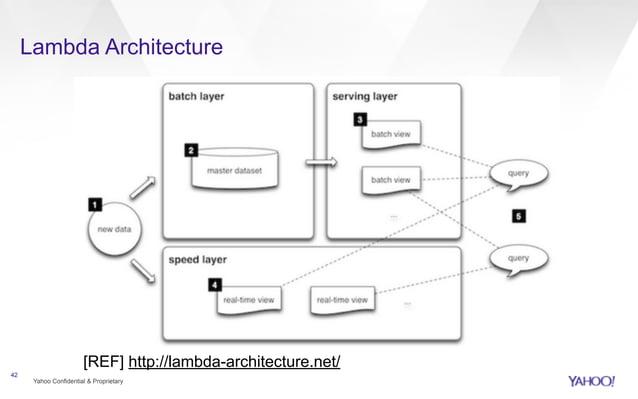 Lambda Architecture  Yahoo Confidential & Proprietary  42  [REF] http://lambda-architecture.net/