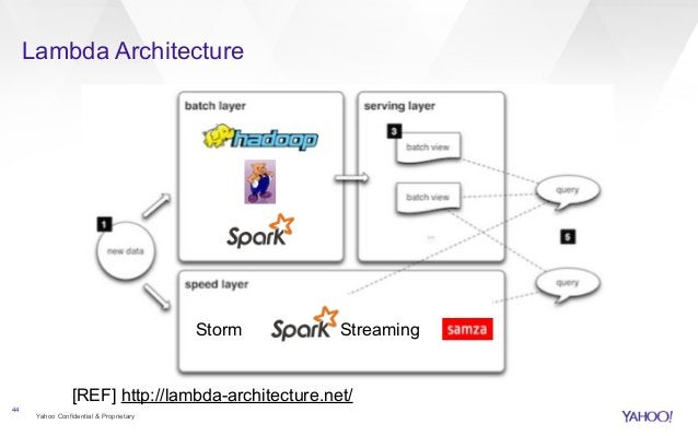 Lambda Architecture  Yahoo Confidential & Proprietary  44  Storm Streaming  [REF] http://lambda-architecture.net/