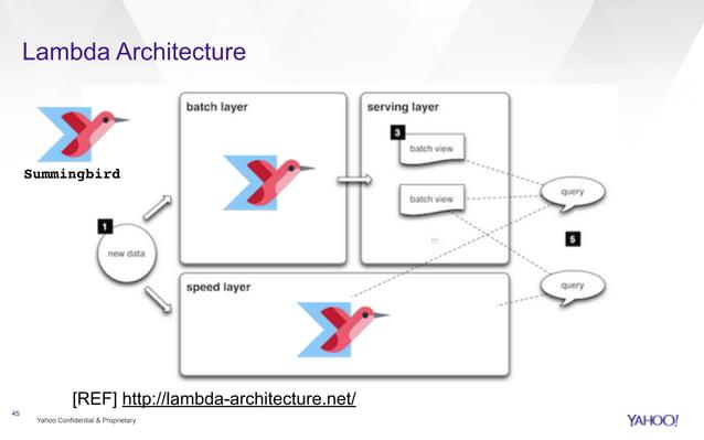 Lambda Architecture  Summingbird  Yahoo Confidential & Proprietary  45  [REF] http://lambda-architecture.net/