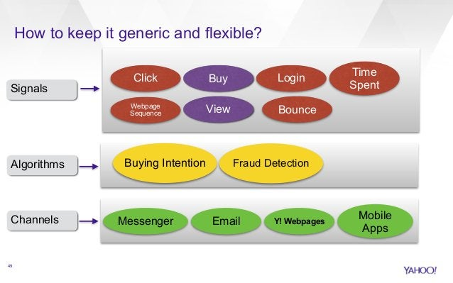 How to keep it generic and flexible?  Signals  Algorithms  Channels  49  Click Login  Buy  View  Bounce  Time  Spent  Buyi...
