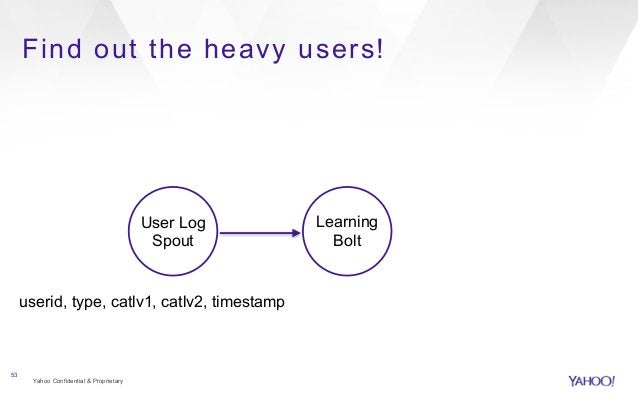 Find out the heavy users!  Yahoo Confidential & Proprietary  53  User Log  Spout  Learning  Bolt  userid, type, catlv1, ca...