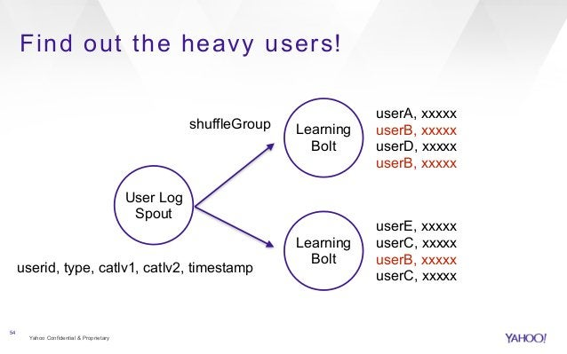 Find out the heavy users!  Yahoo Confidential & Proprietary  54  User Log  Spout  Learning  Bolt  userid, type, catlv1, ca...