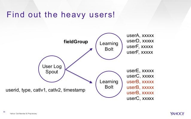 Find out the heavy users!  Yahoo Confidential & Proprietary  55  User Log  Spout  Learning  Bolt  userid, type, catlv1, ca...