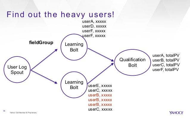 Find out the heavy users!  Yahoo Confidential & Proprietary  56  User Log  Spout  Learning  Bolt  Learning  Bolt  fieldGro...