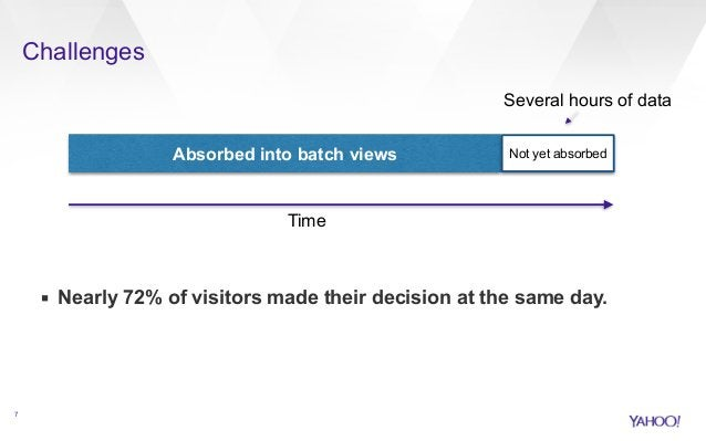 Challenges  !  !  !  !  !  !  ▪ Nearly 72% of visitors made their decision at the same day.  7  Absorbed into batch views ...