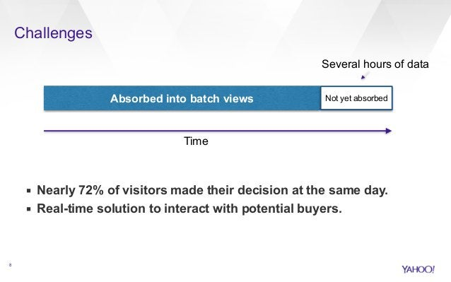Challenges  !  !  !  !  !  !  ▪ Nearly 72% of visitors made their decision at the same day.  ▪ Real-time solution to inter...