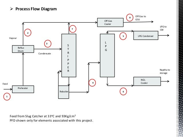 pinch analysis technique to optimize heat exchanger rh slideshare net process flow diagram symbols heat exchanger Finned Tube Heat Exchanger
