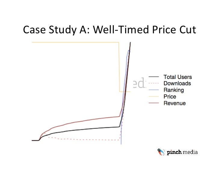 Case