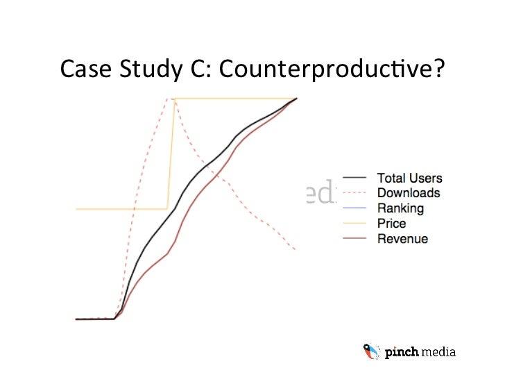 CaseStudyC:CounterproducUve?