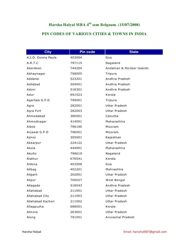 Harsha Halyal MBA 4th sem Belgaum. (15/07/2008)                  PIN CODES OF VARIOUS CITIES & TOWNS IN INDIA             ...