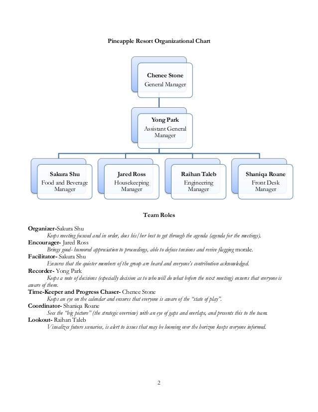 a resort business plan